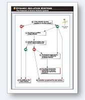Fire Protection Flow Chart - Download Link